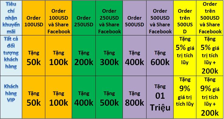 Order Thẻ Game + Share Facebook - Nhận Khuyến Mãi Cực Khủng